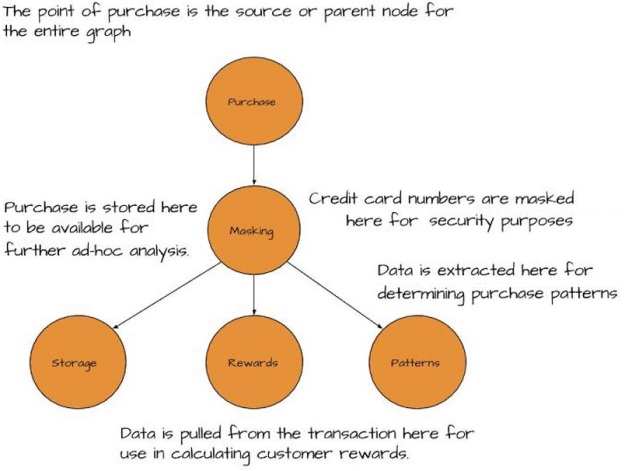 Applying Kafka Streams to the Purchase Transaction Flow