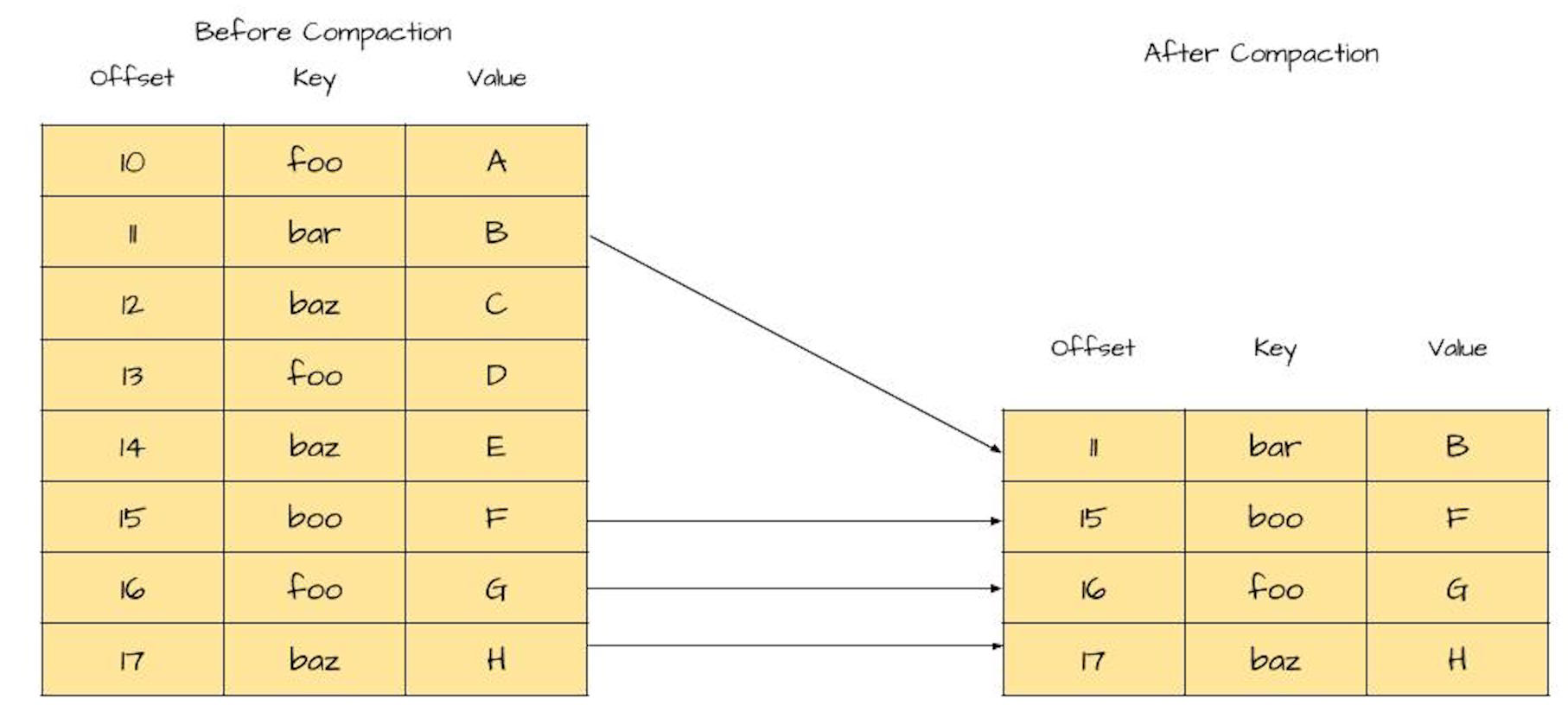 Relationship Between Streams and Tables - Random Thoughts on